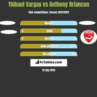 Thibaut Vargas vs Anthony Briancon h2h player stats