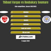 Thibaut Vargas vs Boubakary Soumare h2h player stats