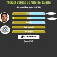 Thibaut Vargas vs Antoine Valerio h2h player stats
