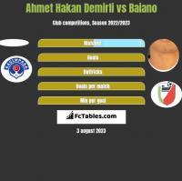 Ahmet Hakan Demirli vs Baiano h2h player stats