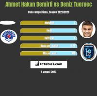 Ahmet Hakan Demirli vs Deniz Tueruec h2h player stats