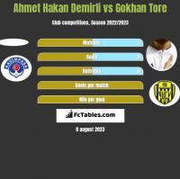 Ahmet Hakan Demirli vs Gokhan Tore h2h player stats