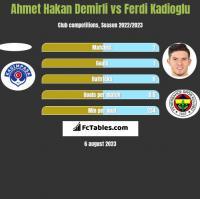Ahmet Hakan Demirli vs Ferdi Kadioglu h2h player stats