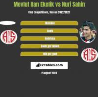 Mevlut Han Ekelik vs Nuri Sahin h2h player stats