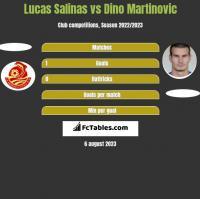 Lucas Salinas vs Dino Martinovic h2h player stats