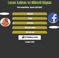 Lucas Salinas vs Mihovil Klapan h2h player stats