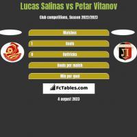 Lucas Salinas vs Petar Vitanov h2h player stats