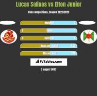 Lucas Salinas vs Elton Junior h2h player stats