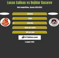 Lucas Salinas vs Bojidar Kacarov h2h player stats
