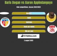 Baris Dogan vs Aaron Appindangoye h2h player stats