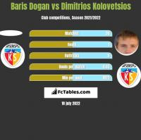 Baris Dogan vs Dimitrios Kolovetsios h2h player stats