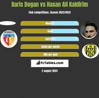 Baris Dogan vs Hasan Ali Kaldirim h2h player stats