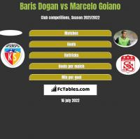 Baris Dogan vs Marcelo Goiano h2h player stats