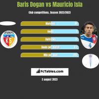 Baris Dogan vs Mauricio Isla h2h player stats