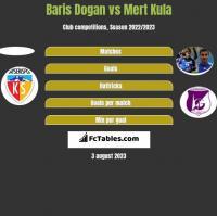 Baris Dogan vs Mert Kula h2h player stats