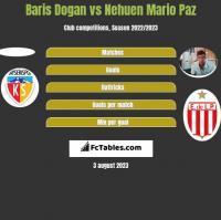 Baris Dogan vs Nehuen Mario Paz h2h player stats