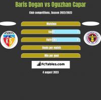 Baris Dogan vs Oguzhan Capar h2h player stats