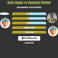 Baris Dogan vs Ramazan Civelek h2h player stats
