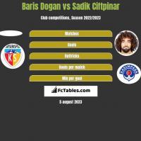 Baris Dogan vs Sadik Ciftpinar h2h player stats