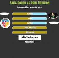 Baris Dogan vs Ugur Demirok h2h player stats
