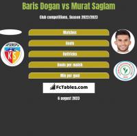 Baris Dogan vs Murat Saglam h2h player stats