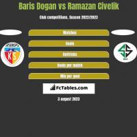 Baris Dogan vs Ramazan Civelik h2h player stats