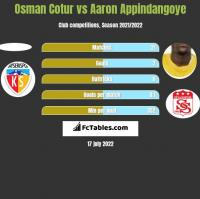 Osman Cotur vs Aaron Appindangoye h2h player stats