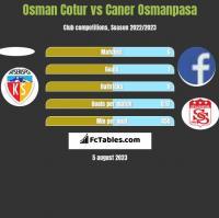 Osman Cotur vs Caner Osmanpasa h2h player stats