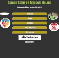 Osman Cotur vs Marcelo Goiano h2h player stats