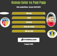 Osman Cotur vs Paul Papp h2h player stats