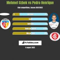 Mehmet Ozbek vs Pedro Henrique h2h player stats