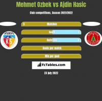 Mehmet Ozbek vs Ajdin Hasic h2h player stats