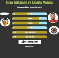 Hugo Guillamon vs Alberto Moreno h2h player stats