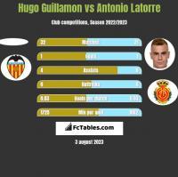 Hugo Guillamon vs Antonio Latorre h2h player stats