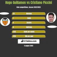 Hugo Guillamon vs Cristiano Piccini h2h player stats