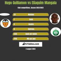 Hugo Guillamon vs Eliaquim Mangala h2h player stats