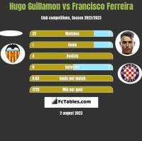 Hugo Guillamon vs Francisco Ferreira h2h player stats