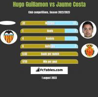 Hugo Guillamon vs Jaume Costa h2h player stats