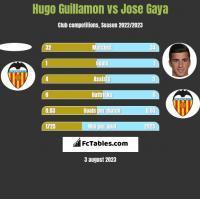 Hugo Guillamon vs Jose Gaya h2h player stats