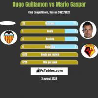 Hugo Guillamon vs Mario Gaspar h2h player stats