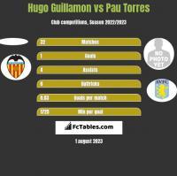 Hugo Guillamon vs Pau Torres h2h player stats