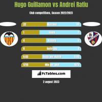 Hugo Guillamon vs Andrei Ratiu h2h player stats
