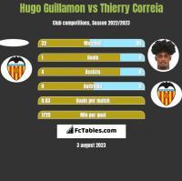 Hugo Guillamon vs Thierry Correia h2h player stats
