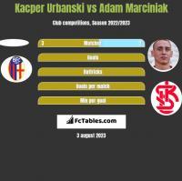 Kacper Urbanski vs Adam Marciniak h2h player stats