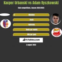 Kacper Urbanski vs Adam Ryczkowski h2h player stats