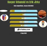 Kacper Urbanski vs Erik Jirka h2h player stats