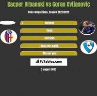Kacper Urbanski vs Goran Cvijanovic h2h player stats