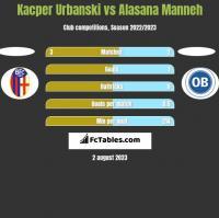 Kacper Urbanski vs Alasana Manneh h2h player stats
