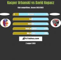 Kacper Urbanski vs David Kopacz h2h player stats