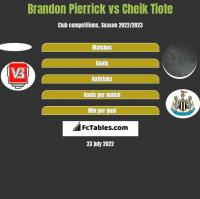 Brandon Pierrick vs Cheik Tiote h2h player stats